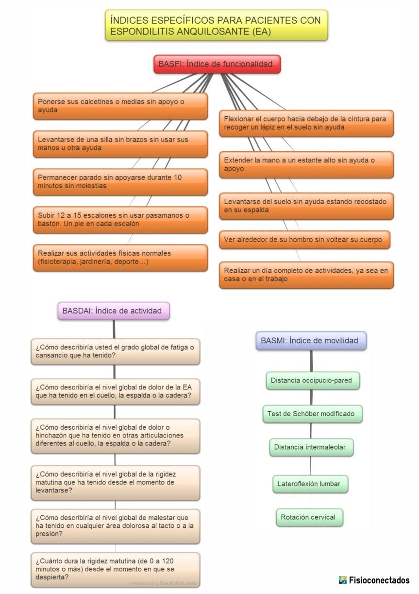 Espondilitis anquilosante indices.jpg