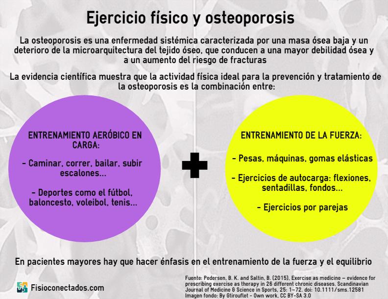 osteoporosis y ejercicio fisico