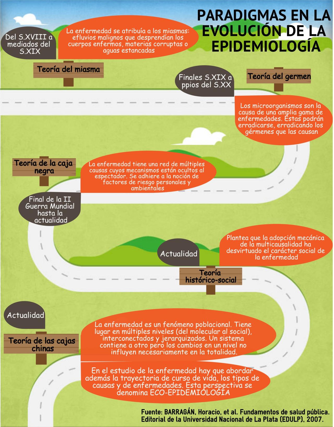 paradigmas en la evolucion de la epidemiologia